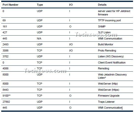 TCP and UDP Ports Used by HP Web Jetadmin | techzeus.com